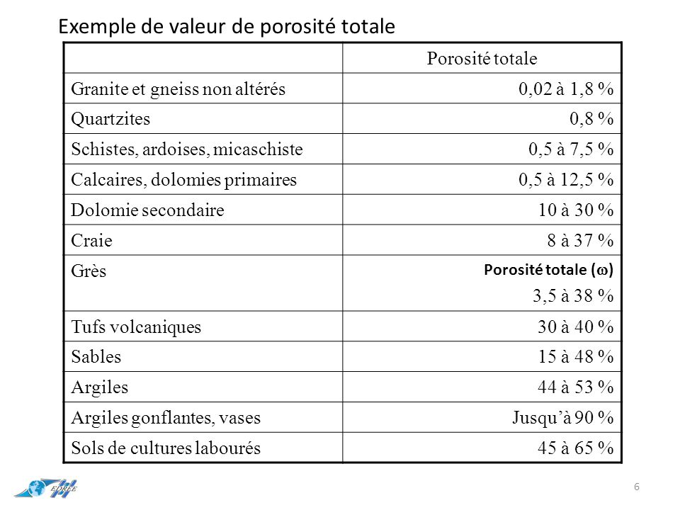 6 Exemple de valeur de porosité totale Porosité totale Granite et gneiss non altérés0,02 à 1,8 % Quartzites0,8 % Schistes, ardoises, micaschiste0,5 à 7,5 % Calcaires, dolomies primaires0,5 à 12,5 % Dolomie secondaire10 à 30 % Craie8 à 37 % Grès Porosité totale (  ) 3,5 à 38 % Tufs volcaniques30 à 40 % Sables15 à 48 % Argiles44 à 53 % Argiles gonflantes, vasesJusqu'à 90 % Sols de cultures labourés45 à 65 %