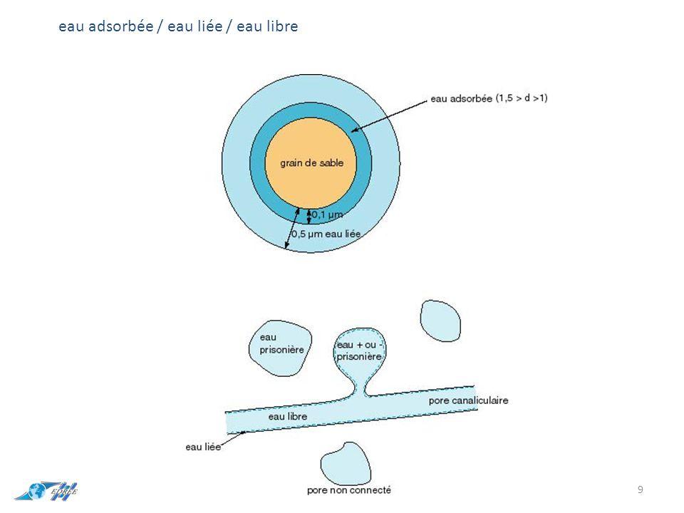 4) Teneur en eau  = volume d'eau / volume de l'échantillon 0<  <porosité total 5) Saturation volumique (s) s=volume d'eau contenue dans l'échantillon / volume totale des pores 0<s<1 10
