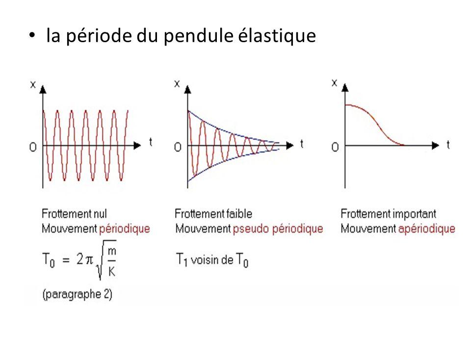 énergie potentielle élastique du ressort: E p =k(Δx) 2 /2 Δx-élongation (allongement ou raccourcissement du ressort par rapport à la position d'équilibre)