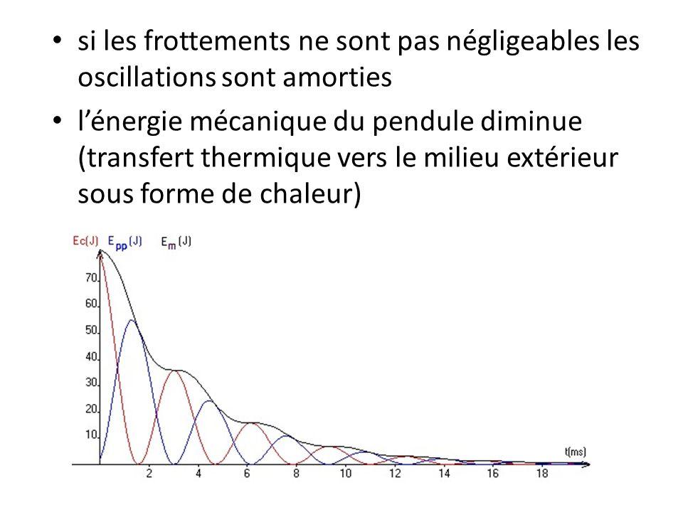 Application: Un corps de centre d'inertie G est lâché sans vitesse initiale lorsque le ressort est étiré de 5 cm par rapport à la position d'équilibre (figure 2).