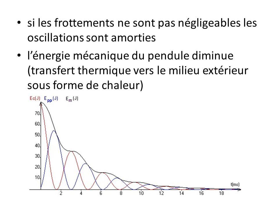 si les frottements ne sont pas négligeables les oscillations sont amorties l'énergie mécanique du pendule diminue (transfert thermique vers le milieu