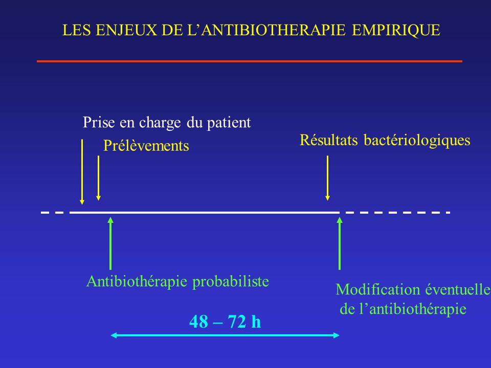 LES ENJEUX DE L'ANTIBIOTHERAPIE EMPIRIQUE Prise en charge du patient Prélèvements Résultats bactériologiques Antibiothérapie probabiliste Modification