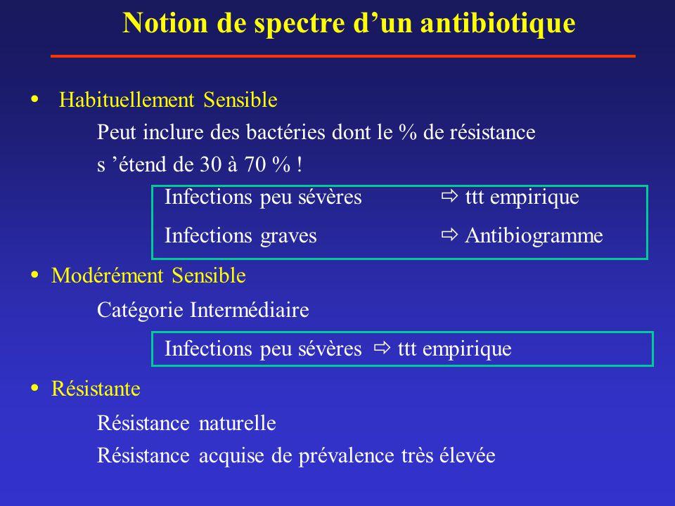 Notion de spectre d'un antibiotique  Habituellement Sensible Peut inclure des bactéries dont le % de résistance s 'étend de 30 à 70 % ! Infections pe