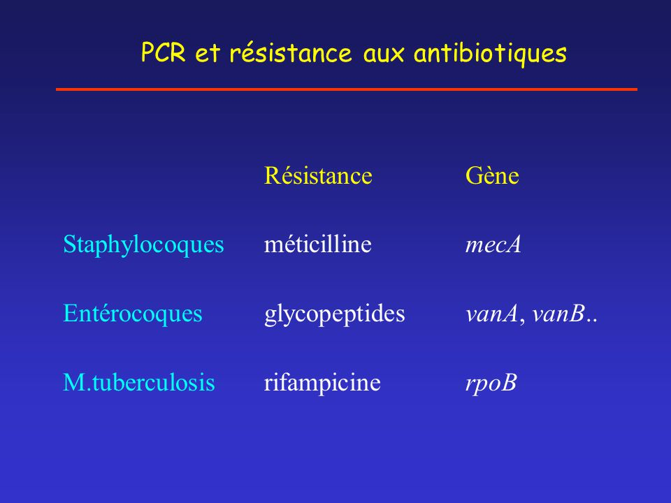 PCR et résistance aux antibiotiques RésistanceGène StaphylocoquesméticillinemecA EntérocoquesglycopeptidesvanA, vanB.. M.tuberculosisrifampicinerpoB