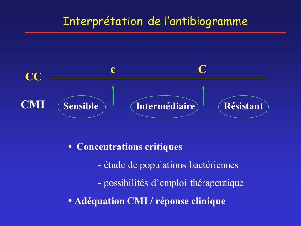 Interprétation de l'antibiogramme cC CC CMI SensibleIntermédiaireRésistant  Concentrations critiques - étude de populations bactériennes - possibilit