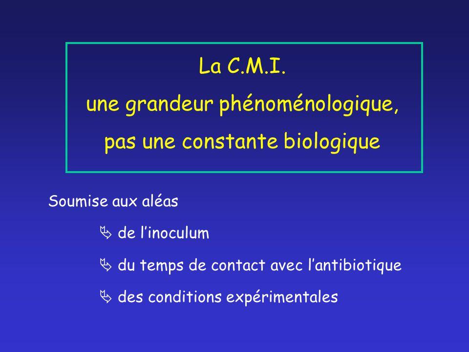 La C.M.I. une grandeur phénoménologique, pas une constante biologique Soumise aux aléas  de l'inoculum  du temps de contact avec l'antibiotique  de