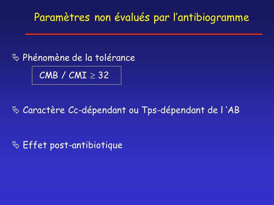  Phénomène de la tolérance CMB / CMI  32  Caractère Cc-dépendant ou Tps-dépendant de l 'AB  Effet post-antibiotique