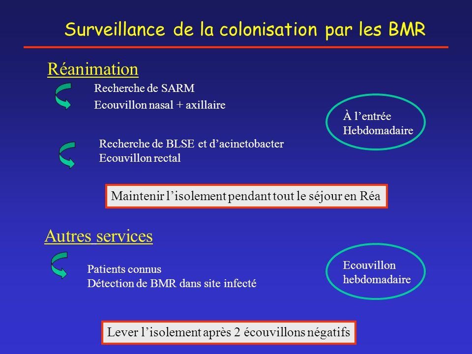 Surveillance de la colonisation par les BMR Réanimation Recherche de SARM Ecouvillon nasal + axillaire Recherche de BLSE et d'acinetobacter Ecouvillon