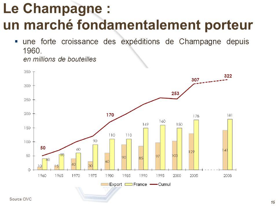 14 La Champagne  La zone d'Appellation d'Origine Contrôlée (AOC) Champagne est limitée à 33 925 hectares (317 communes) et plantée à plus de 97%  Une matière première chère, entre 4,85 et 6,35€ le kg de raisin pour la vendange 2008  Les Vignerons possèdent 89% des surfaces plantées et les Maisons de Champagne commercialisent près des 2/3 des expéditions totales (dont 90% de l'export)  La révision en cours de l'AOC est un processus complexe devant produire ses fruits à partir de 2020 Source CIVC