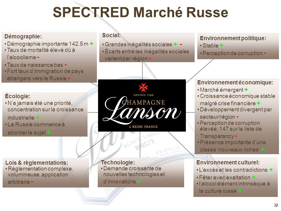 31 3 groupes leaders: Pernod Ricard, LVMH, Rémy Cointreau  Poids de l'export plus important et forte présence US  Portefeuille de marques premium et offre de prix élevée  Codes de différentiation prononcés Analyse concurrentielle