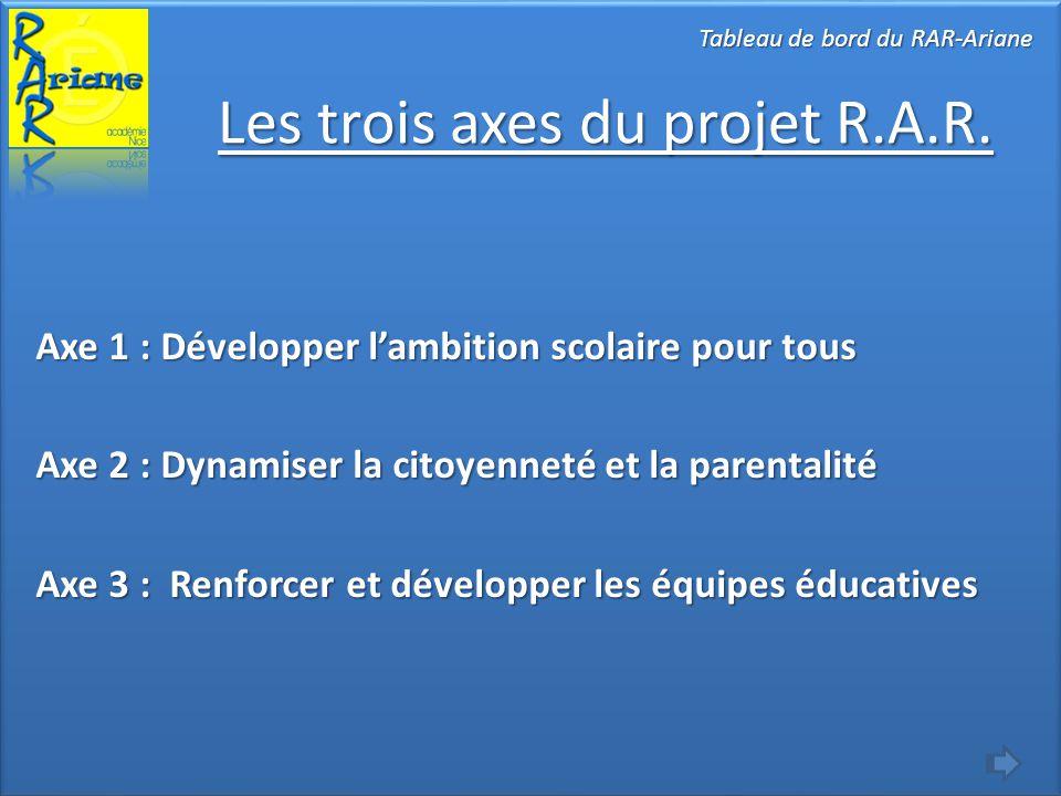Les trois axes du projet R.A.R. Tableau de bord du RAR-Ariane Axe 1 : Développer l'ambition scolaire pour tous Axe 2 : Dynamiser la citoyenneté et la