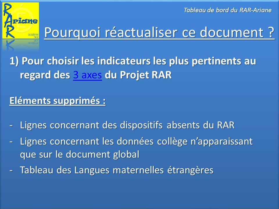 Pourquoi réactualiser ce document ? Tableau de bord du RAR-Ariane 1) Pour choisir les indicateurs les plus pertinents au regard des du Projet RAR 1) P