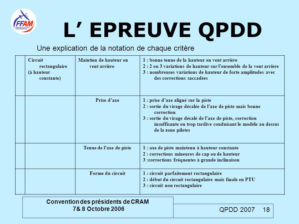 Convention des présidents de CRAM 7& 8 Octobre 2006 QPDD 2007 18 Une explication de la notation de chaque critère Circuit rectangulaire (à hauteur con