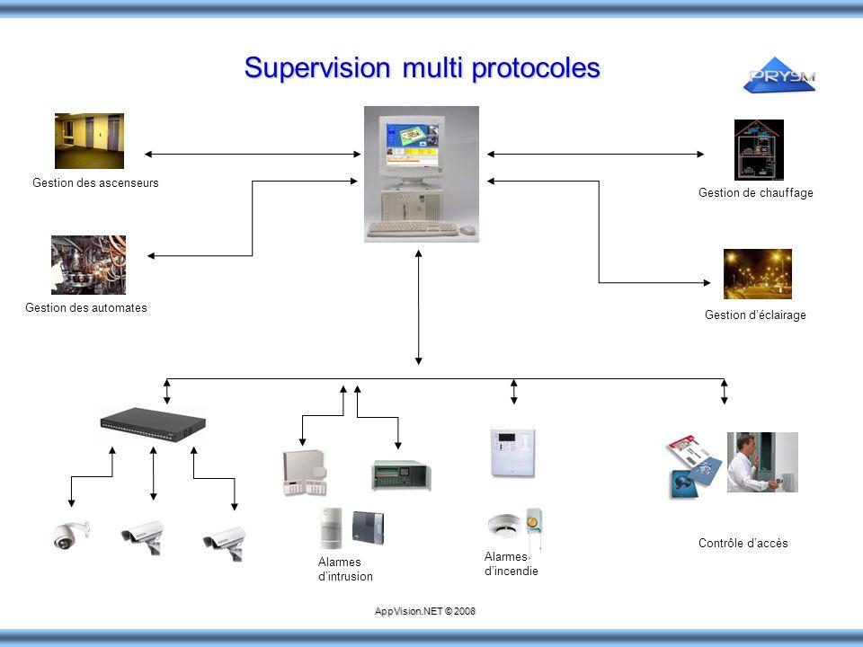 Supervision multi protocoles Alarmes d'intrusion Alarmes d'incendie Contrôle d'accès Gestion de chauffage Gestion d'éclairage Gestion des ascenseurs G
