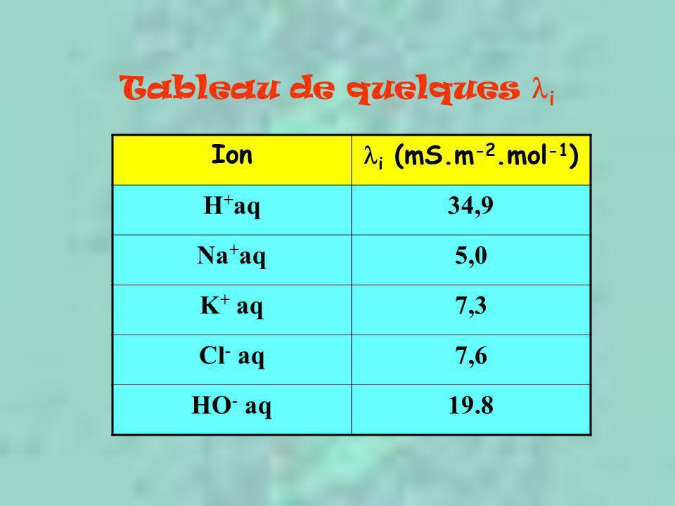 Tableau de quelques i Ion i (mS.m -2.mol -1 ) H + aq34,9 Na + aq5,0 K + aq7,3 Cl - aq7,6 HO - aq19.8