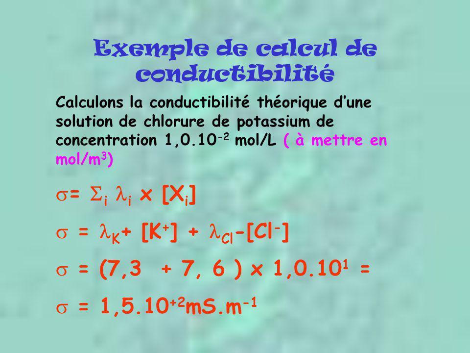 Exemple de calcul de conductibilité Calculons la conductibilité théorique d'une solution de chlorure de potassium de concentration 1,0.10 -2 mol/L ( à
