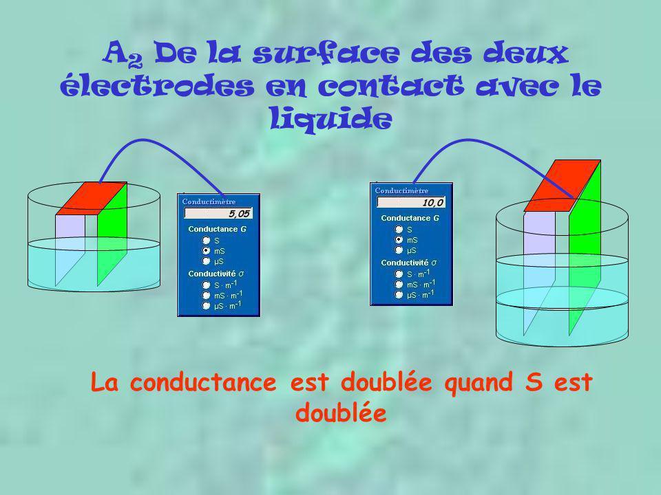 A 2 De la surface des deux électrodes en contact avec le liquide La conductance est doublée quand S est doublée