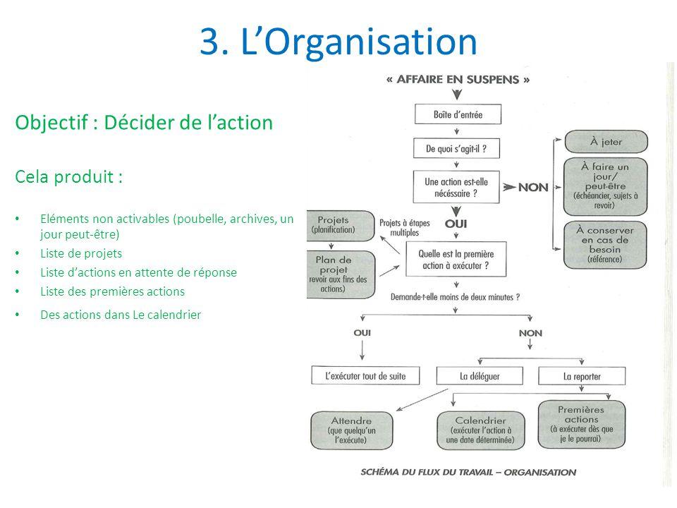 3. L'Organisation Objectif : Décider de l'action Cela produit : Eléments non activables (poubelle, archives, un jour peut-être) Liste de projets Liste