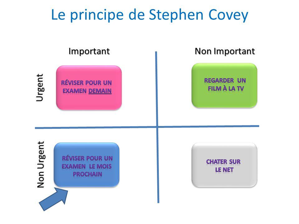Le principe de Stephen Covey Important Non Important Urgent Non Urgent
