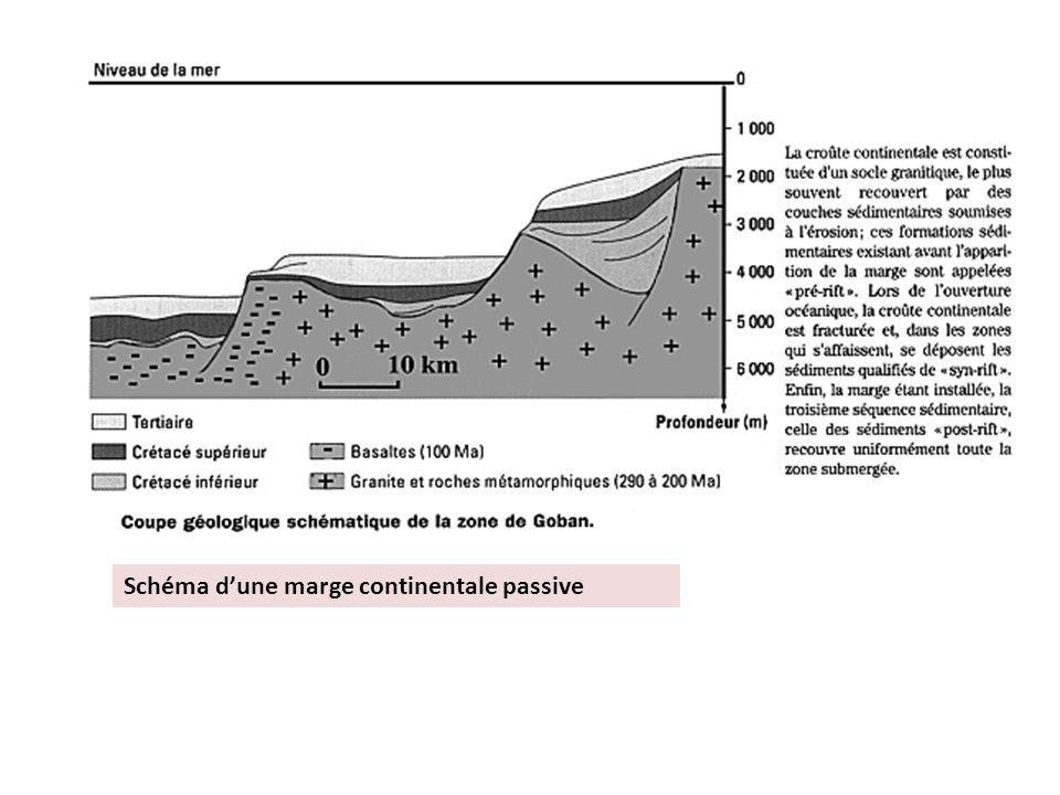 Schéma d'une marge continentale passive