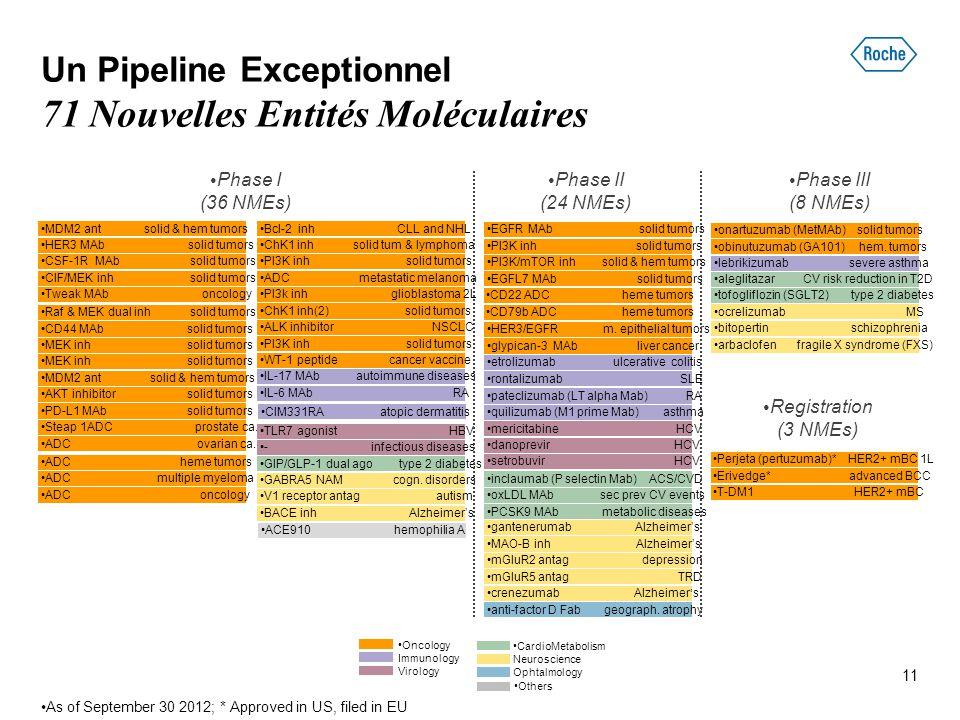 Phase II (24 NMEs) Phase III (8 NMEs) Registration (3 NMEs) Oncology Immunology Virology Perjeta (pertuzumab)* HER2+ mBC 1L Erivedge* advanced BCC mer