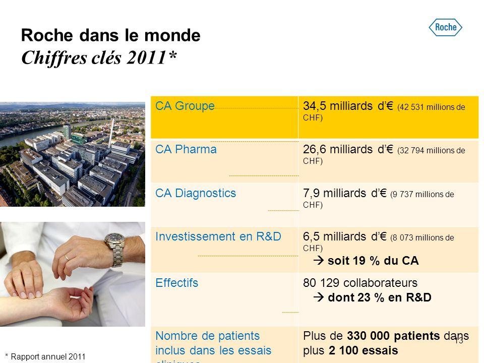 Roche dans le monde Chiffres clés 2011* * Rapport annuel 2011 CA Groupe34,5 milliards d'€ (42 531 millions de CHF) CA Pharma26,6 milliards d'€ (32 794