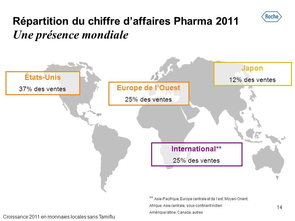 14 États-Unis 37% des ventes International** 25% des ventes Japon 12% des ventes Europe de l'Ouest 25% des ventes Répartition du chiffre d'affaires Ph