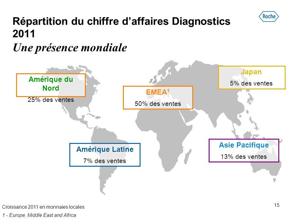 Amérique du Nord 25% des ventes Amérique Latine 7% des ventes Japan 5% des ventes EMEA 1 50% des ventes Répartition du chiffre d'affaires Diagnostics
