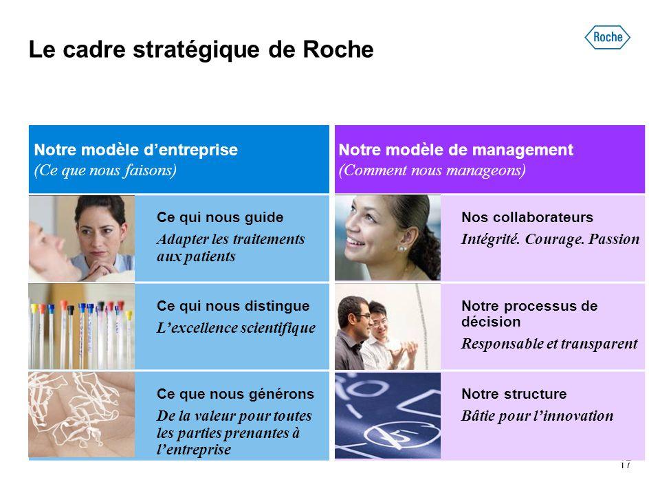 17 Notre modèle d'entreprise (Ce que nous faisons) Notre modèle de management (Comment nous manageons) Ce qui nous guide Adapter les traitements aux p