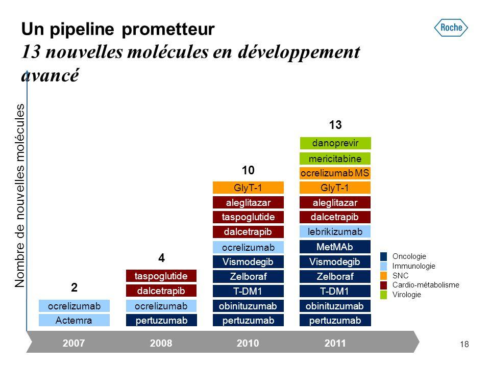 Un pipeline prometteur 13 nouvelles molécules en développement avancé 2011 13 aleglitazar GlyT-1 T-DM1 Vismodegib obinituzumab pertuzumab MetMAb dalce