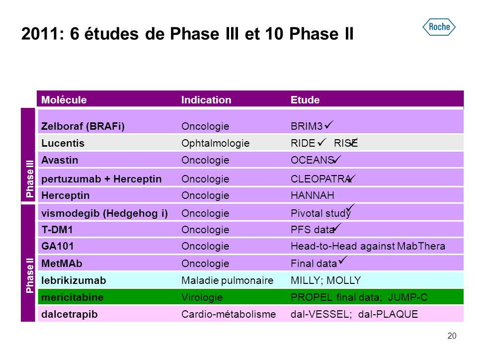 2011: 6 études de Phase III et 10 Phase II MoléculeIndicationEtude Zelboraf (BRAFi)OncologieBRIM3 LucentisOphtalmologieRIDE RISE AvastinOncologieOCEANS pertuzumab + HerceptinOncologieCLEOPATRA HerceptinOncologieHANNAH vismodegib (Hedgehog i)OncologiePivotal study T-DM1OncologiePFS data GA101OncologieHead-to-Head against MabThera MetMAbOncologieFinal data lebrikizumabMaladie pulmonaireMILLY; MOLLY mericitabineVirologiePROPEL final data; JUMP-C dalcetrapibCardio-métabolismedal-VESSEL; dal-PLAQUE Phase IIPhase III 20