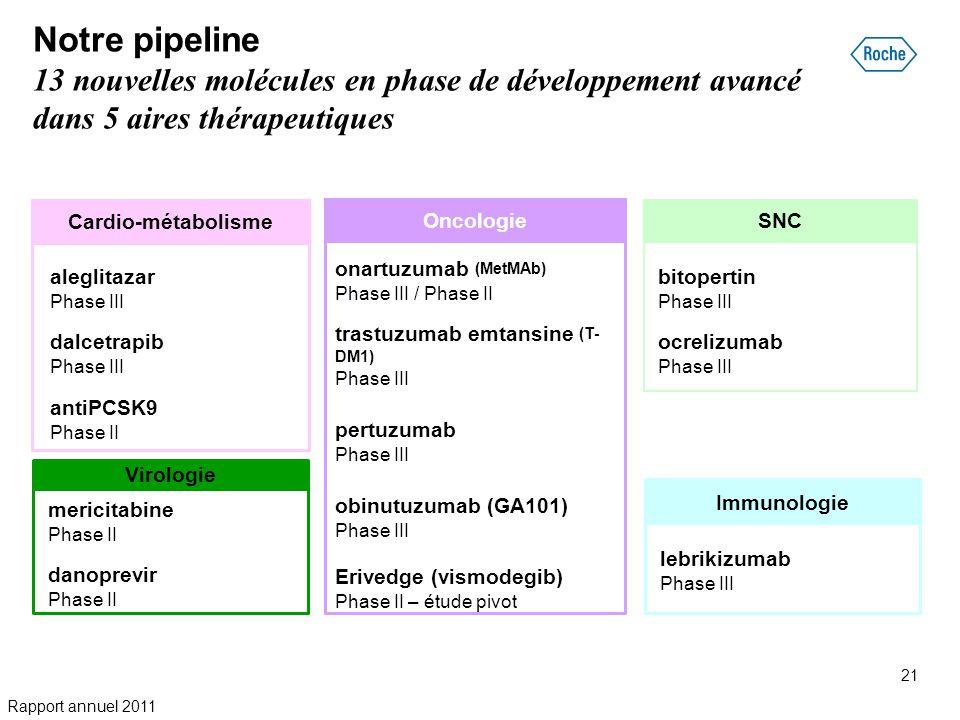 Notre pipeline 13 nouvelles molécules en phase de développement avancé dans 5 aires thérapeutiques onartuzumab (MetMAb) Phase III / Phase II trastuzum