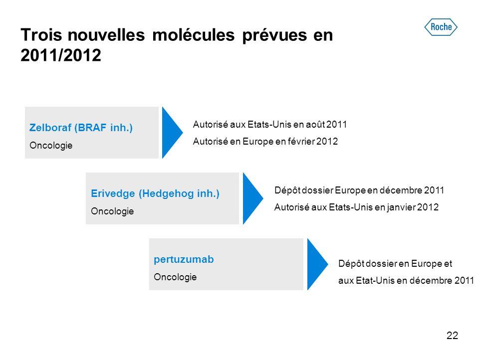 Trois nouvelles molécules prévues en 2011/2012 22 Zelboraf (BRAF inh.) Oncologie Autorisé aux Etats-Unis en août 2011 Autorisé en Europe en février 20