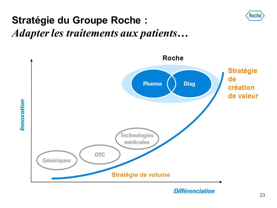 Stratégie du Groupe Roche : Adapter les traitements aux patients… Roche Stratégie de volume Stratégie de création de valeur 23