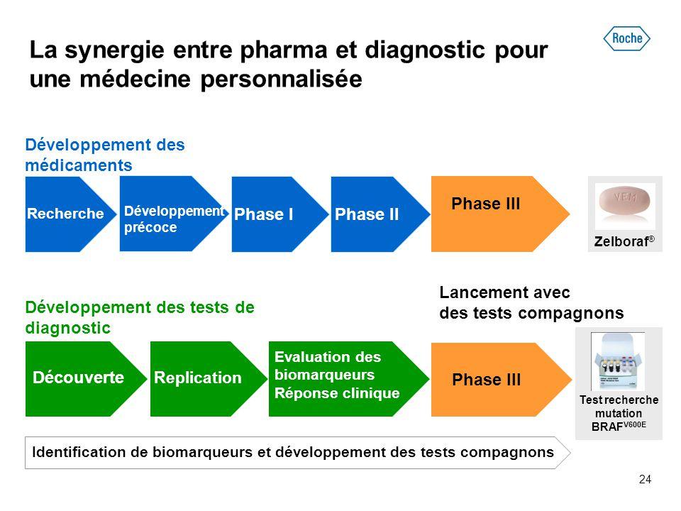 Identification de biomarqueurs et développement des tests compagnons Développement des tests de diagnostic Développement des médicaments Evaluation de
