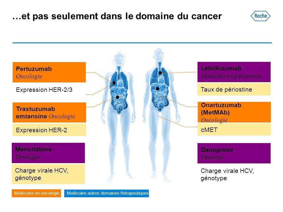 …et pas seulement dans le domaine du cancer Trastuzumab emtansine Oncologie Expression HER-2 Mericitabine Virologie Charge virale HCV, génotype Danopr