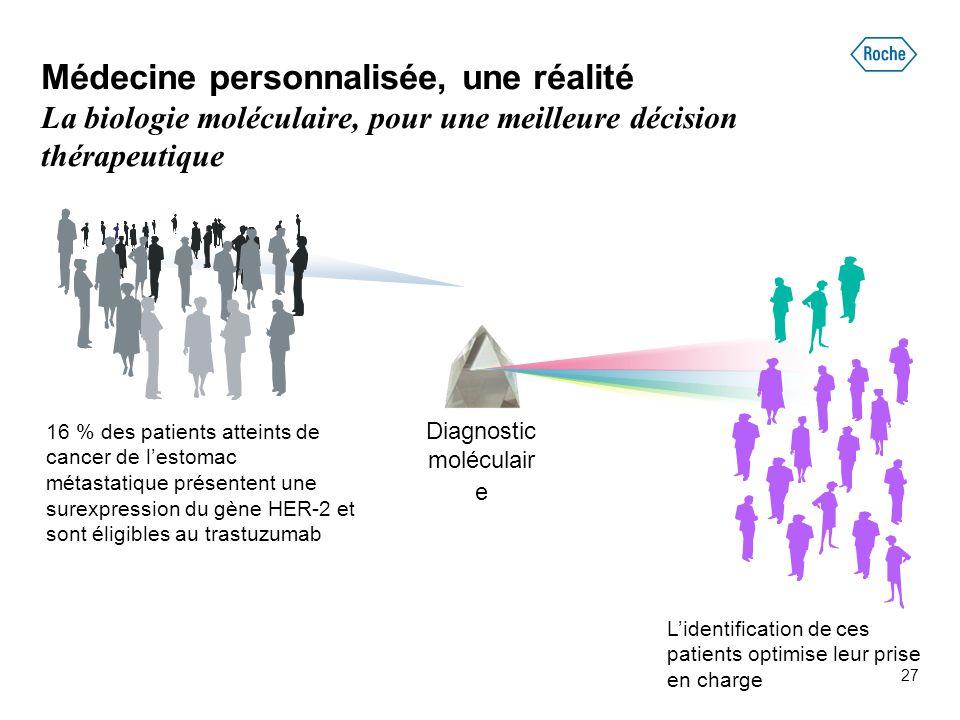 Médecine personnalisée, une réalité La biologie moléculaire, pour une meilleure décision thérapeutique L'identification de ces patients optimise leur