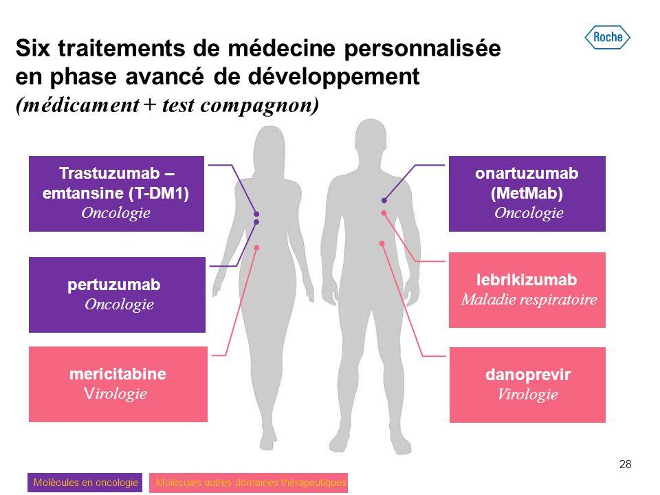 Six traitements de médecine personnalisée en phase avancé de développement (médicament + test compagnon) Trastuzumab – emtansine (T-DM1) Oncologie per