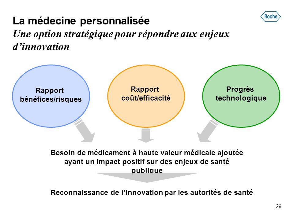 Rapport bénéfices/risques Rapport coût/efficacité Progrès technologique Besoin de médicament à haute valeur médicale ajoutée ayant un impact positif s