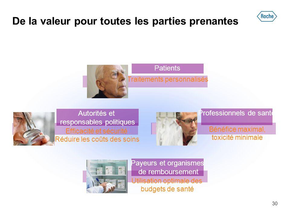 30 De la valeur pour toutes les parties prenantes Professionnels de santé Bénéfice maximal, toxicité minimale Autorités et responsables politiques Eff