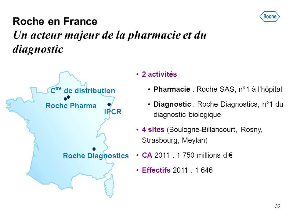 32 Roche en France Un acteur majeur de la pharmacie et du diagnostic 2 activités Pharmacie : Roche SAS, n°1 à l'hôpital Diagnostic : Roche Diagnostics