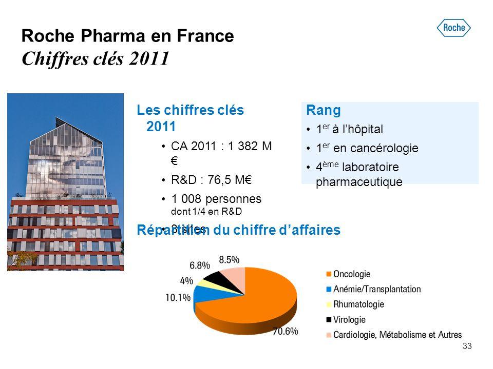 33 Roche Pharma en France Chiffres clés 2011 Les chiffres clés 2011 CA 2011 : 1 382 M € R&D : 76,5 M€ 1 008 personnes dont 1/4 en R&D 3 sites Répartit