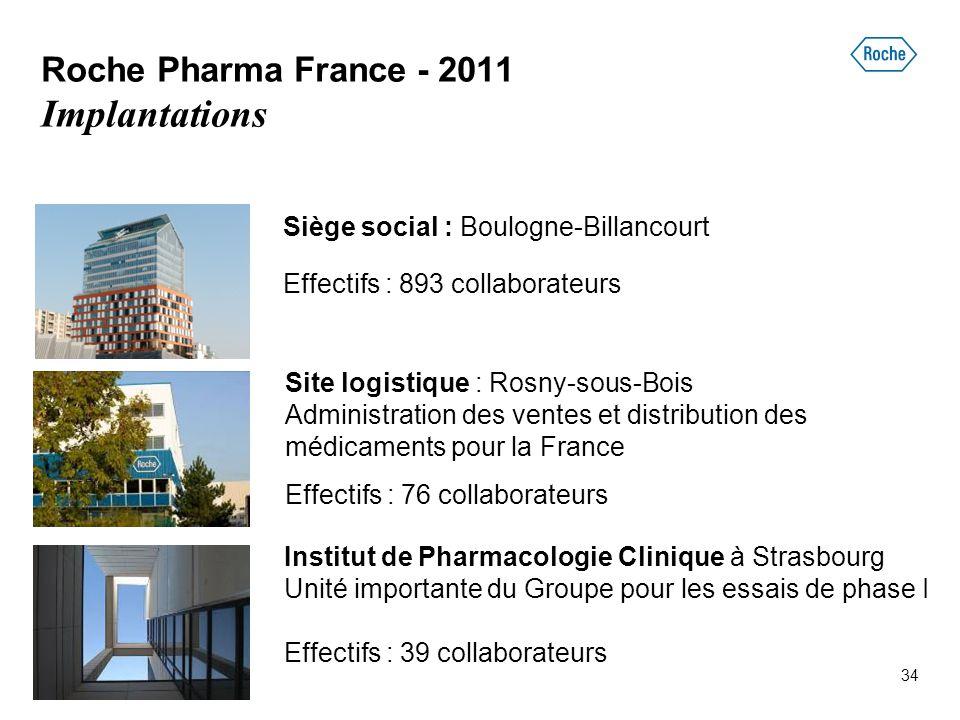 34 Roche Pharma France - 2011 Implantations Siège social : Boulogne-Billancourt Effectifs : 893 collaborateurs Site logistique : Rosny-sous-Bois Admin
