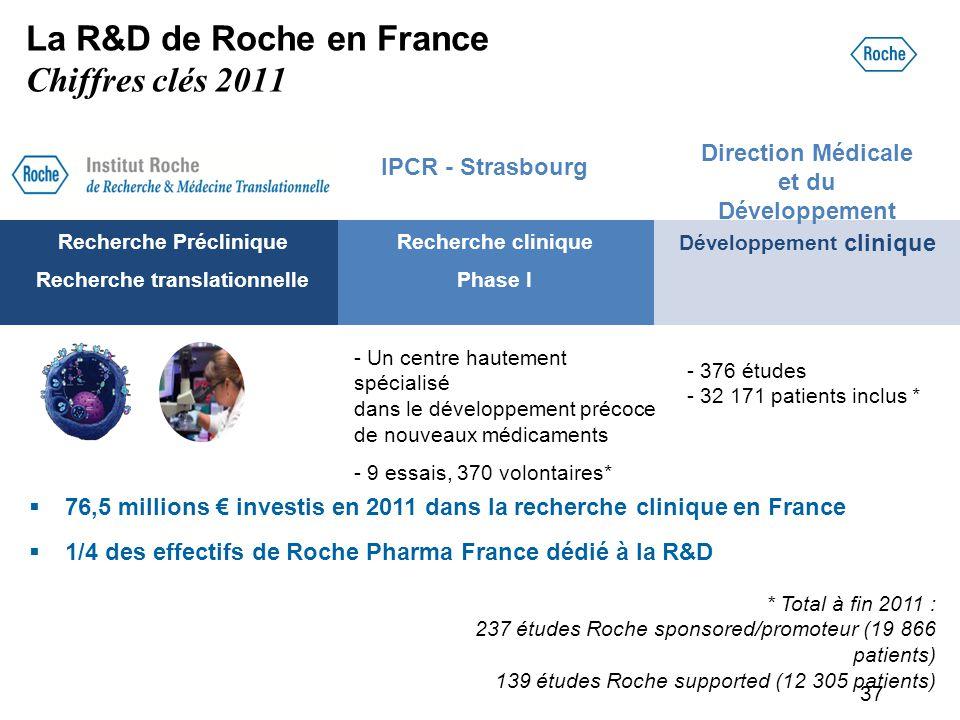 37 Développement clinique Recherche clinique Phase I Recherche Préclinique Recherche translationnelle La R&D de Roche en France Chiffres clés 2011 Dir