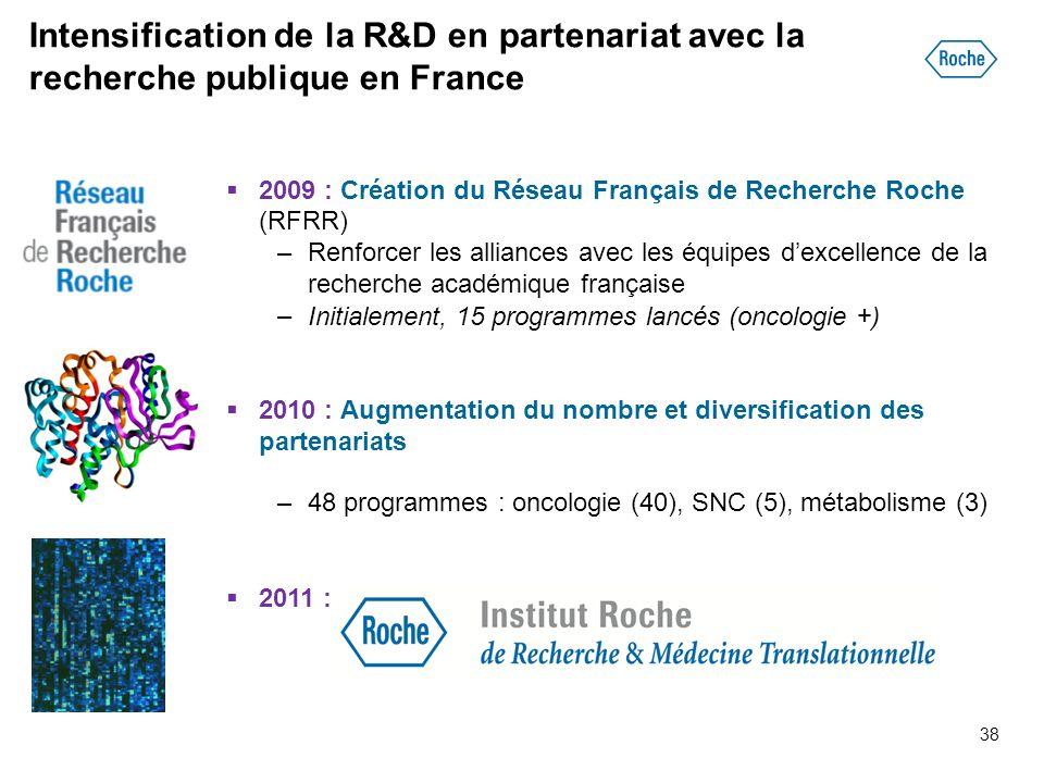Intensification de la R&D en partenariat avec la recherche publique en France  2009 : Création du Réseau Français de Recherche Roche (RFRR) –Renforce