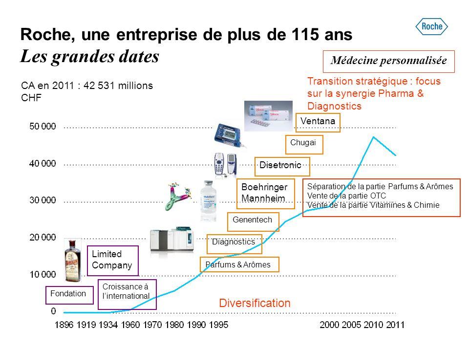 Roche, une entreprise de plus de 115 ans Les grandes dates Transition stratégique : focus sur la synergie Pharma & Diagnostics CA en 2011 : 42 531 mil