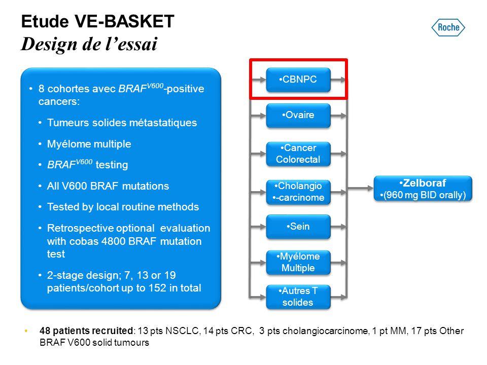 Etude VE-BASKET Design de l'essai 8 cohortes avec BRAF V600 -positive cancers: Tumeurs solides métastatiques Myélome multiple BRAF V600 testing All V6