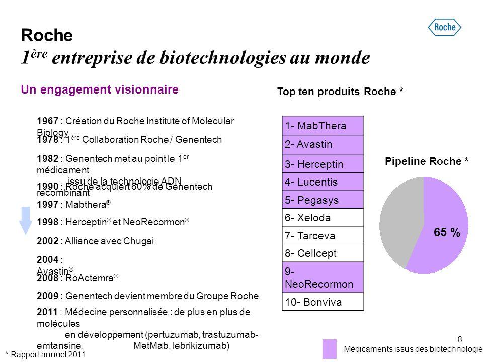 Roche 1 ère entreprise de biotechnologies au monde Un engagement visionnaire 1967 : Création du Roche Institute of Molecular Biology 1978 : 1 ère Coll