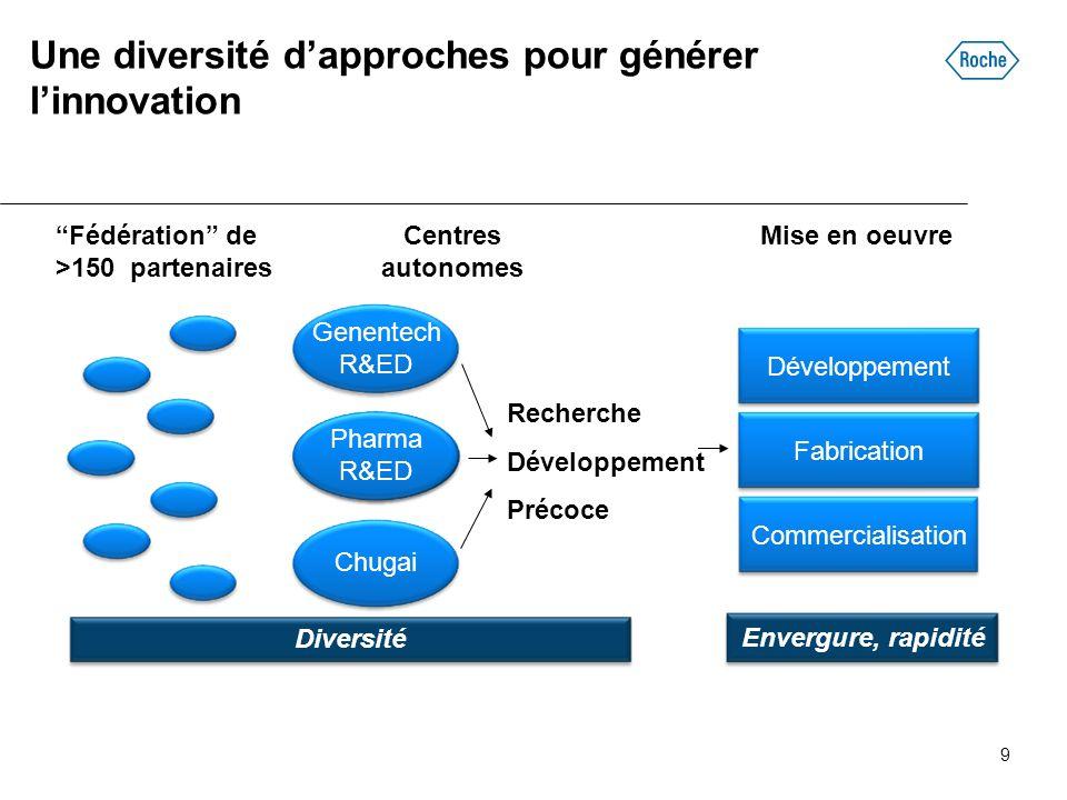 """Une diversité d'approches pour générer l'innovation Centres autonomes Genentech R&ED Diversité Envergure, rapidité """"Fédération"""" de >150 partenaires Ph"""