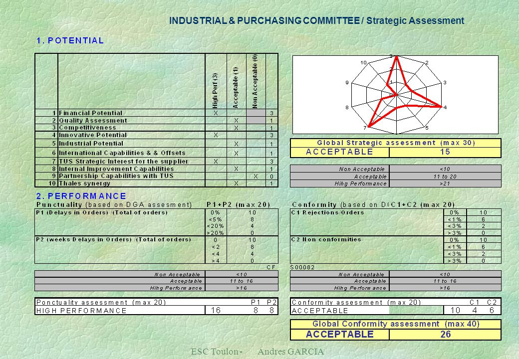 ESC Toulon - Andres GARCIA INDUSTRIAL & PURCHASING COMMITTEE / Strategic Assessment